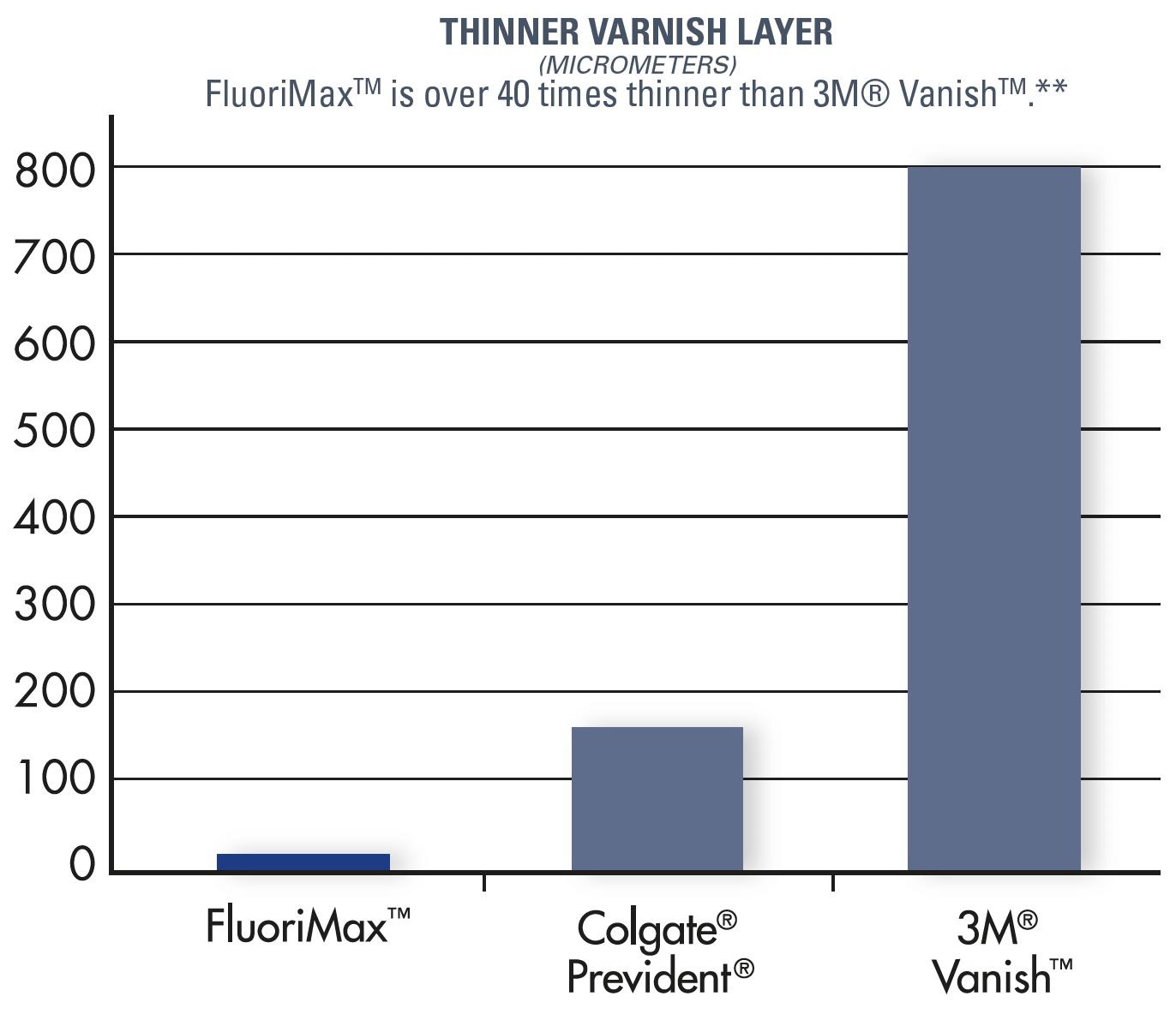 Thinner varnish layer graph